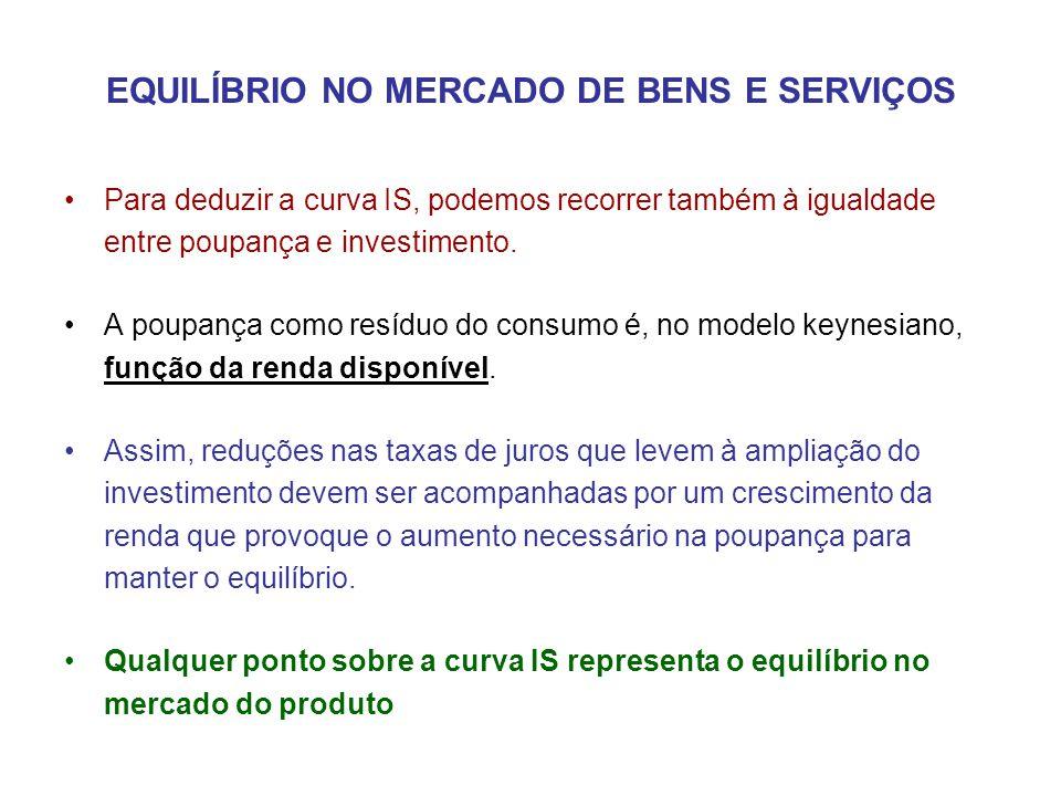 EQUILÍBRIO NO MERCADO DE BENS E SERVIÇOS •Para deduzir a curva IS, podemos recorrer também à igualdade entre poupança e investimento. •A poupança como