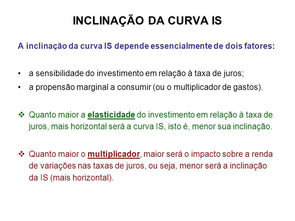 INCLINAÇÃO DA CURVA IS A inclinação da curva IS depende essencialmente de dois fatores: •a sensibilidade do investimento em relação à taxa de juros; •