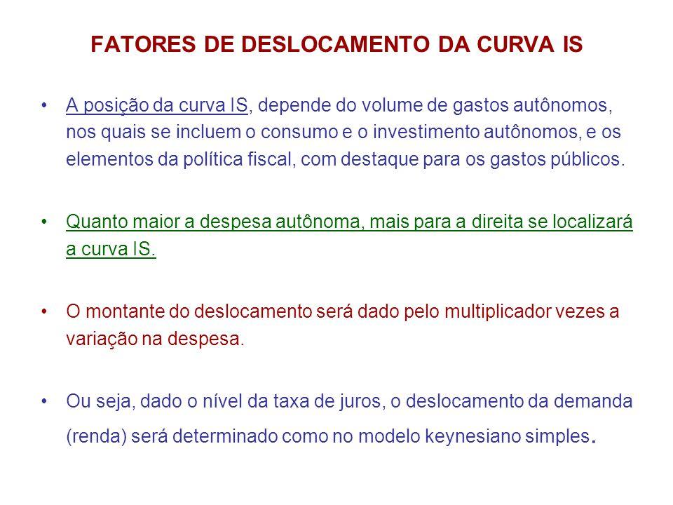 FATORES DE DESLOCAMENTO DA CURVA IS •A posição da curva IS, depende do volume de gastos autônomos, nos quais se incluem o consumo e o investimento aut