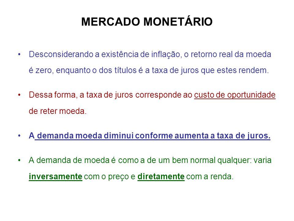 MERCADO MONETÁRIO •Desconsiderando a existência de inflação, o retorno real da moeda é zero, enquanto o dos títulos é a taxa de juros que estes rendem