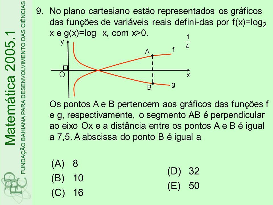 9.No plano cartesiano estão representados os gráficos das funções de variáveis reais defini-das por f(x)=log 2 x e g(x)=log x, com x>0.
