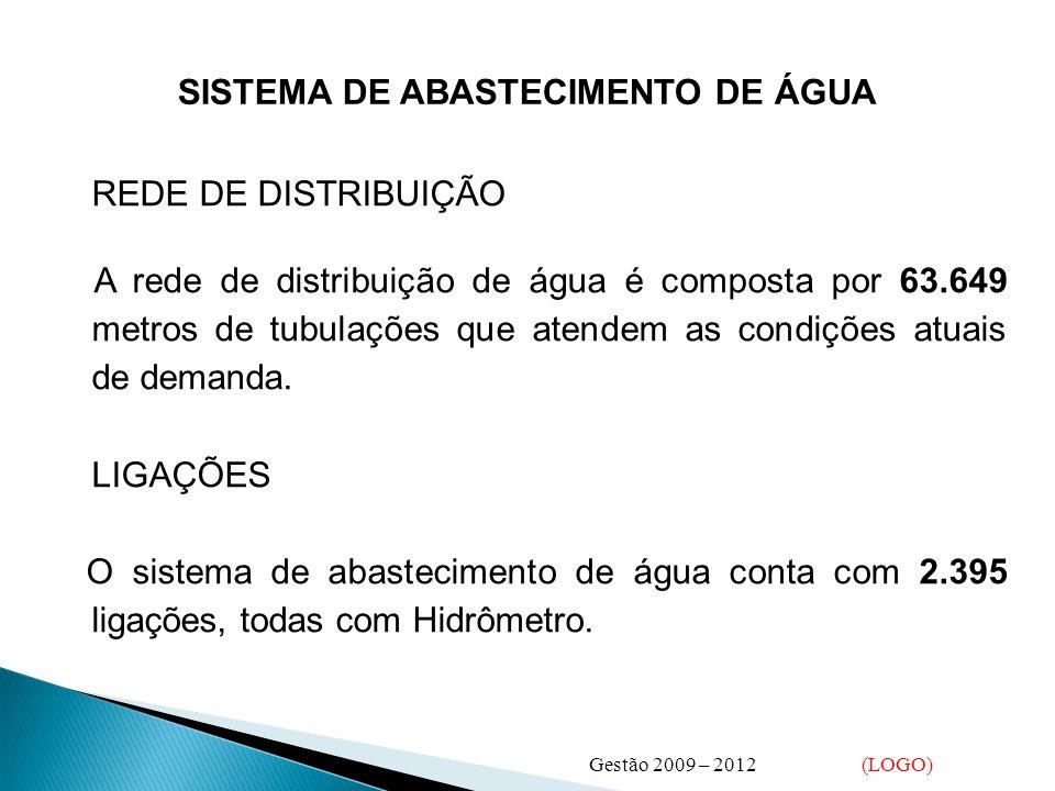 SISTEMA DE ABASTECIMENTO DE ÁGUA REDE DE DISTRIBUIÇÃO A rede de distribuição de água é composta por 63.649 metros de tubulações que atendem as condições atuais de demanda.