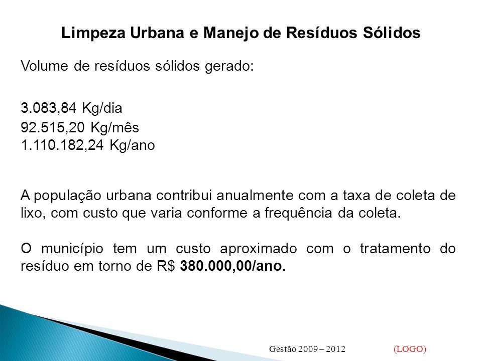 Limpeza Urbana e Manejo de Resíduos Sólidos Volume de resíduos sólidos gerado: 3.083,84 Kg/dia 92.515,20 Kg/mês 1.110.182,24 Kg/ano A população urbana contribui anualmente com a taxa de coleta de lixo, com custo que varia conforme a frequência da coleta.