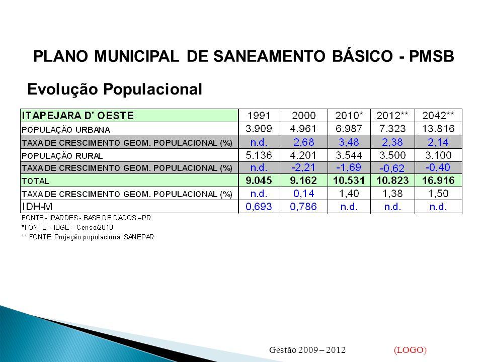 PLANO MUNICIPAL DE SANEAMENTO BÁSICO - PMSB Evolução Populacional Gestão 2009 – 2012 (LOGO)
