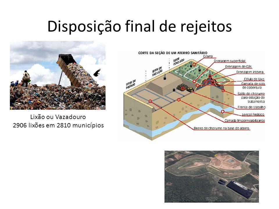 Frentes de Implementação da Política • Planos de Resíduos Sólidos • Coleta Seletiva • Reciclagem • Logística Reversa • Sistema de Informações (SINIR) • Destinação final dos rejeitos • Produção e consumo sustentáveis