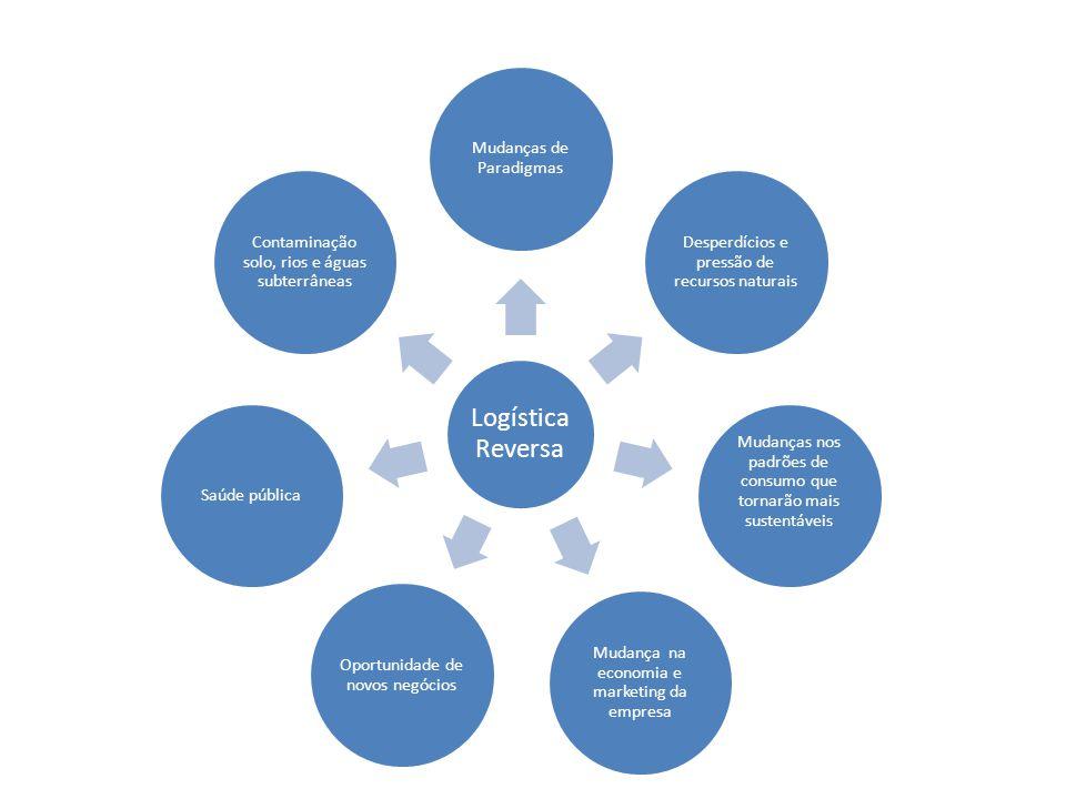 LOGÍSTICA REVERSA • Obrigatória na Lei 12.305 – Capítulo III - DAS RESPONSABILIDADES DOS GERADORES E DO PODER PÚBLICO • Seção 2 – Da Responsabilidade Compartilhada – Arts.