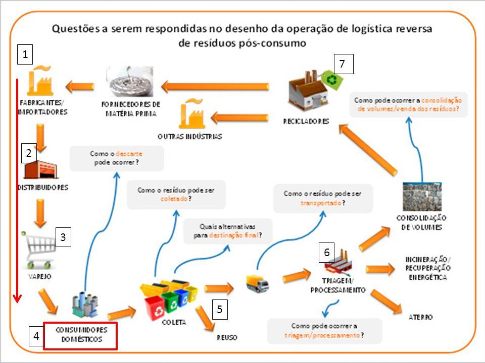 Logística Reversa Mudanças de Paradigmas Desperdícios e pressão de recursos naturais Mudanças nos padrões de consumo que tornarão mais sustentáveis Mu