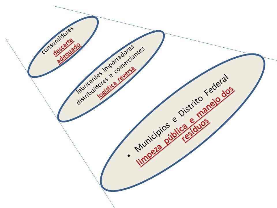 RESPONSABILIDADES DE FABRICANTES, IMPORTADORES, DISTRIBUIDORES E COMERCIANTES (Art.