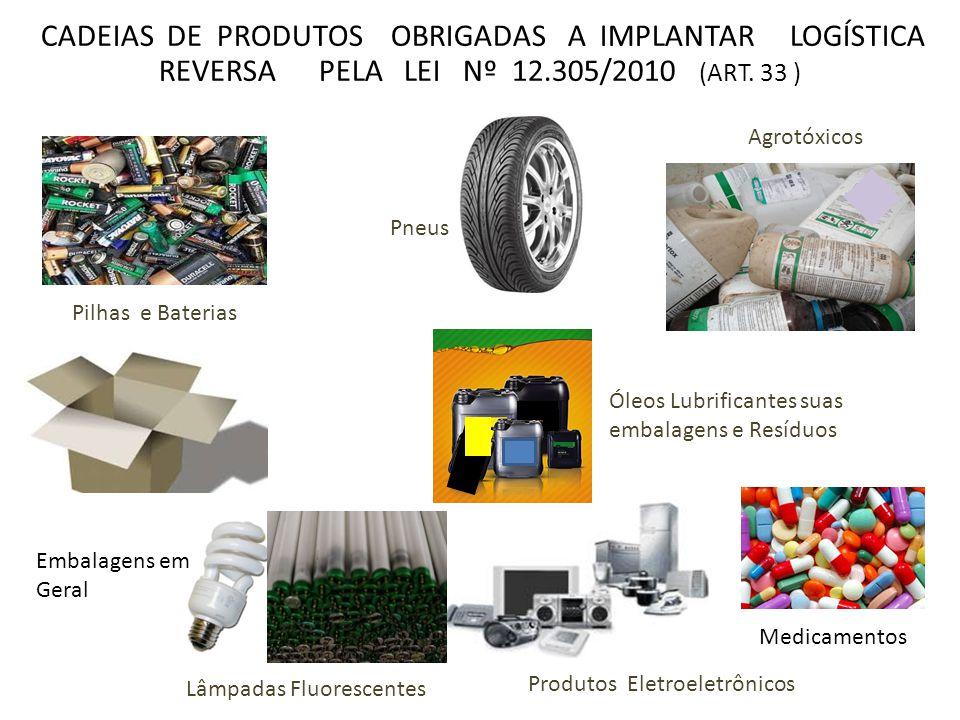 fabricantes importadores distribuidores e comerciantes logística reversa consumidores descarte adequado • Municípios e Distrito Federal limpeza públic