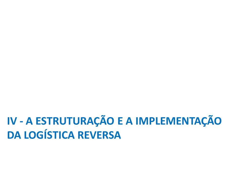 CADEIAS DE PRODUTOS OBRIGADAS A IMPLANTAR LOGÍSTICA REVERSA PELA LEI Nº 12.305/2010 (ART. 33 ) Produtos Eletroeletrônicos Agrotóxicos Lâmpadas Fluores