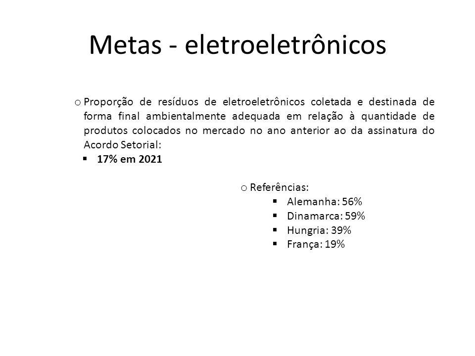 Metas - eletroeletrônicos o Proporção de municípios com população superior a 80.000 (oitenta mil) habitantes com LR implantada:  100% em 2021 o Proporção de pontos de coleta por habitante nos municípios com LR implantada:  Ao menos um ponto de coleta para cada 25 mil habitantes