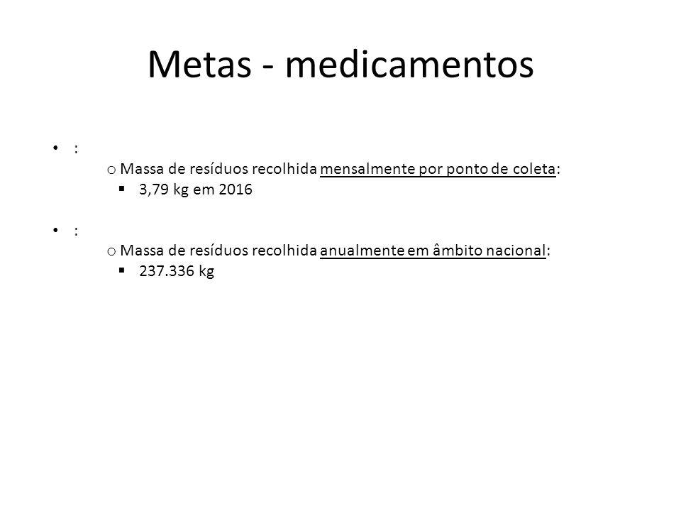 Metas - medicamentos • Implantação progressiva da logística reversa de medicamentos: o Proporção de municípios com população superior a 100 mil habita