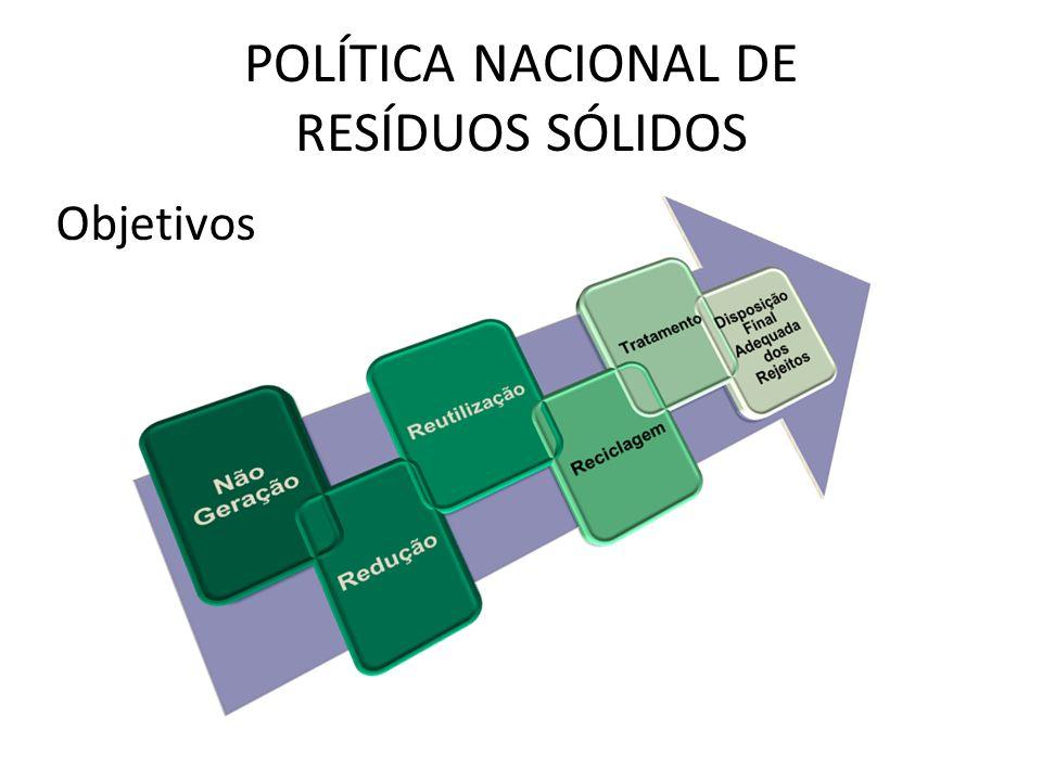 POLÍTICA NACIONAL DE RESÍDUOS SÓLIDOS Objetivos
