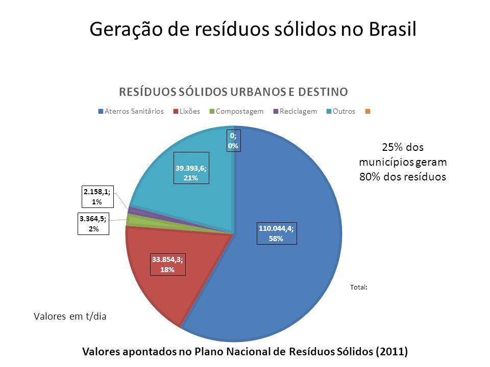 Geração de resíduos sólidos no Brasil Valores apontados no Plano Nacional de Resíduos Sólidos (2011) 25% dos municípios geram 80% dos resíduos