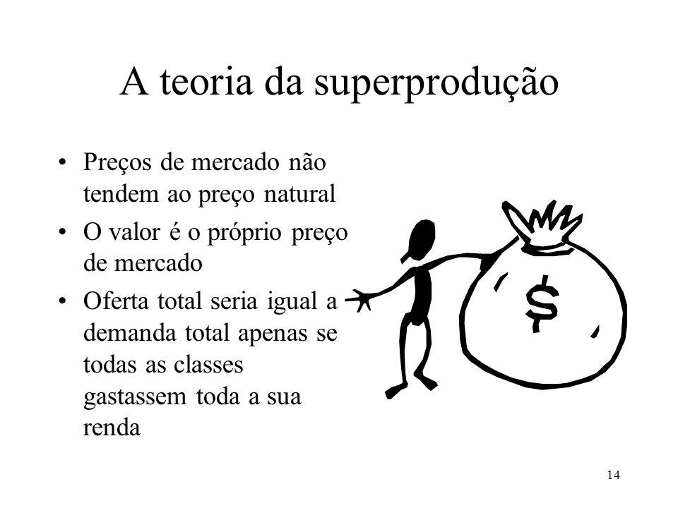 14 A teoria da superprodução •Preços de mercado não tendem ao preço natural •O valor é o próprio preço de mercado •Oferta total seria igual a demanda