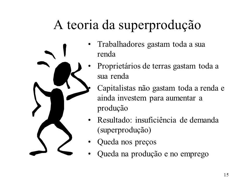 15 A teoria da superprodução •Trabalhadores gastam toda a sua renda •Proprietários de terras gastam toda a sua renda •Capitalistas não gastam toda a r