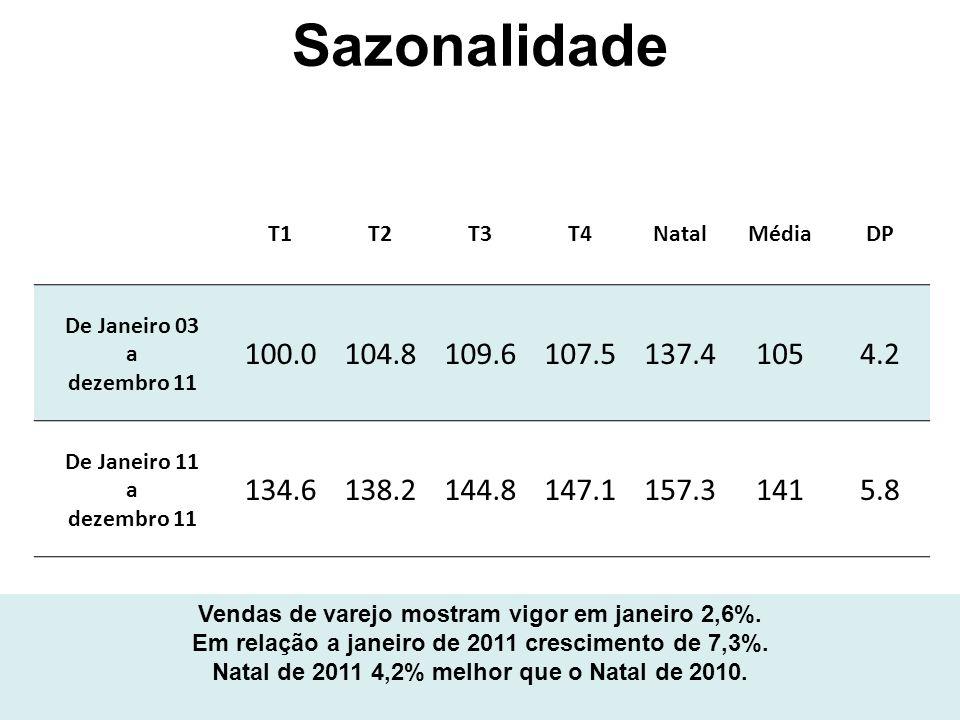 Sazonalidade T1T2T3T4NatalMédiaDP De Janeiro 03 a dezembro 11 100.0104.8109.6107.5137.41054.2 De Janeiro 11 a dezembro 11 134.6138.2144.8147.1157.31415.8 Vendas de varejo mostram vigor em janeiro 2,6%.