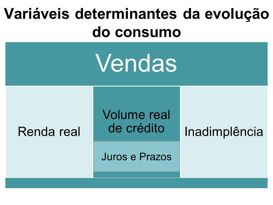 Variáveis determinantes da evolução do consumo Vendas Renda real Volume real de crédito Inadimplência Juros e Prazos