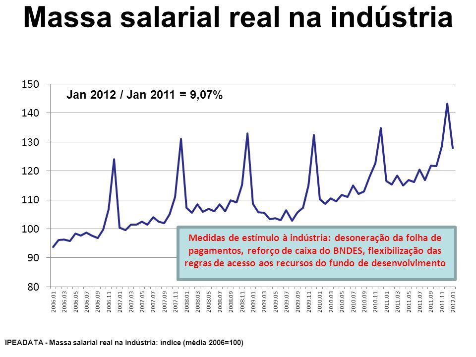 Massa salarial real na indústria Jan 2012 / Jan 2011 = 9,07% IPEADATA - Massa salarial real na indústria: índice (média 2006=100) Medidas de estímulo à indústria: desoneração da folha de pagamentos, reforço de caixa do BNDES, flexibilização das regras de acesso aos recursos do fundo de desenvolvimento