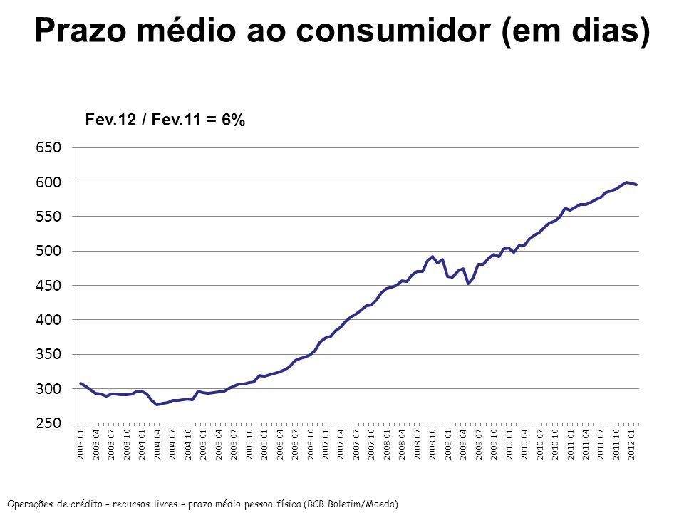 Prazo médio ao consumidor (em dias) Operações de crédito – recursos livres – prazo médio pessoa física (BCB Boletim/Moeda) Fev.12 / Fev.11 = 6%