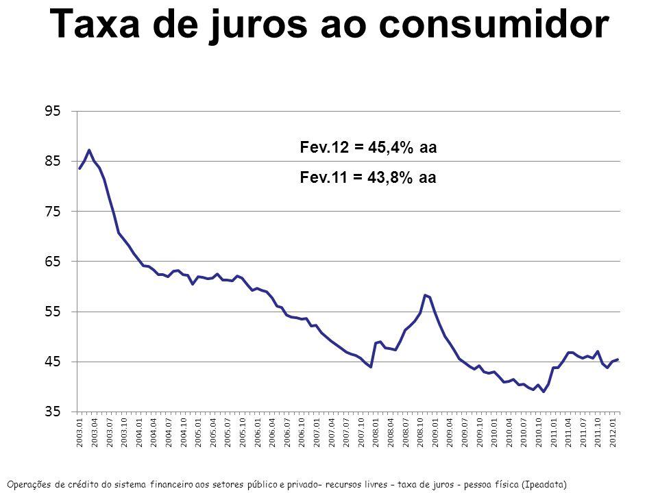 Taxa de juros ao consumidor Operações de crédito do sistema financeiro aos setores público e privado– recursos livres – taxa de juros - pessoa física (Ipeadata) Fev.12 = 45,4% aa Fev.11 = 43,8% aa