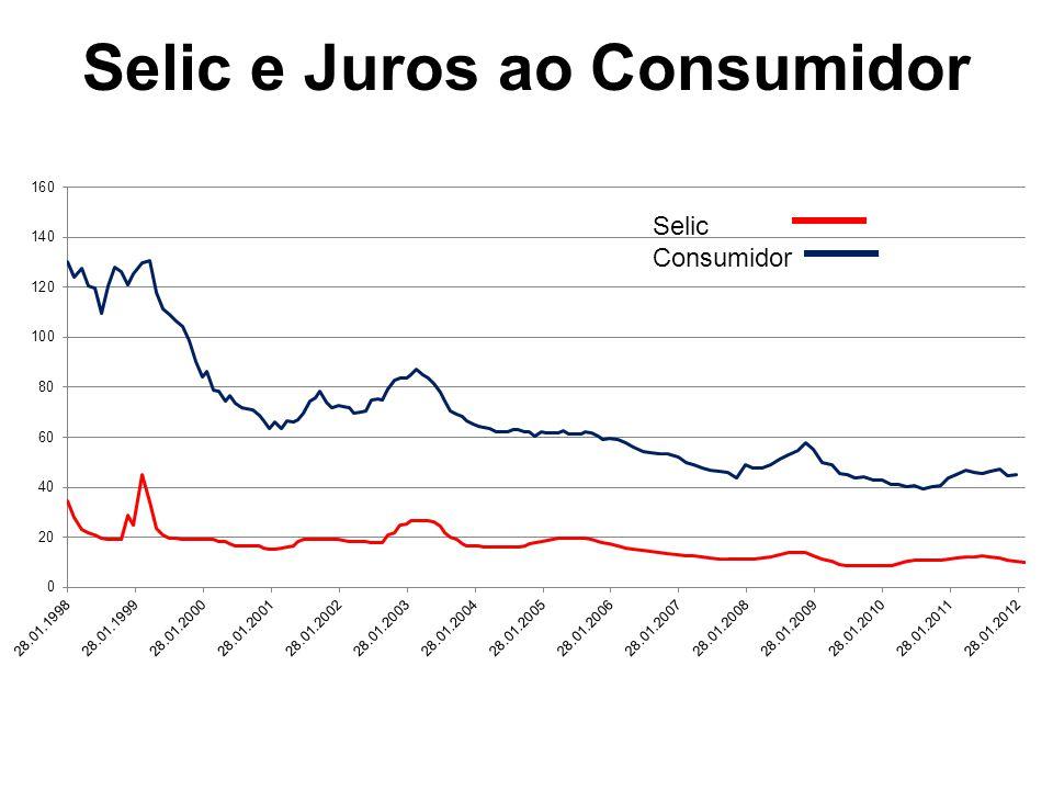 Selic e Juros ao Consumidor Selic Consumidor