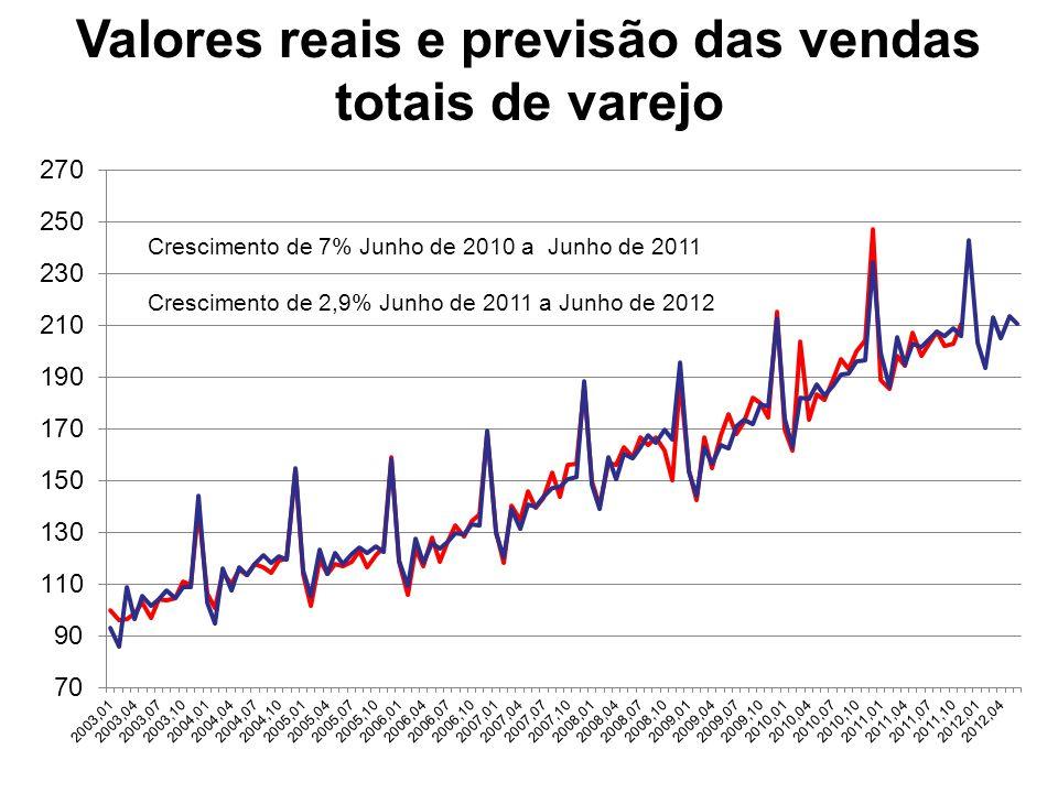 Crescimento de 7% Junho de 2010 a Junho de 2011 Crescimento de 2,9% Junho de 2011 a Junho de 2012 Valores reais e previsão das vendas totais de varejo