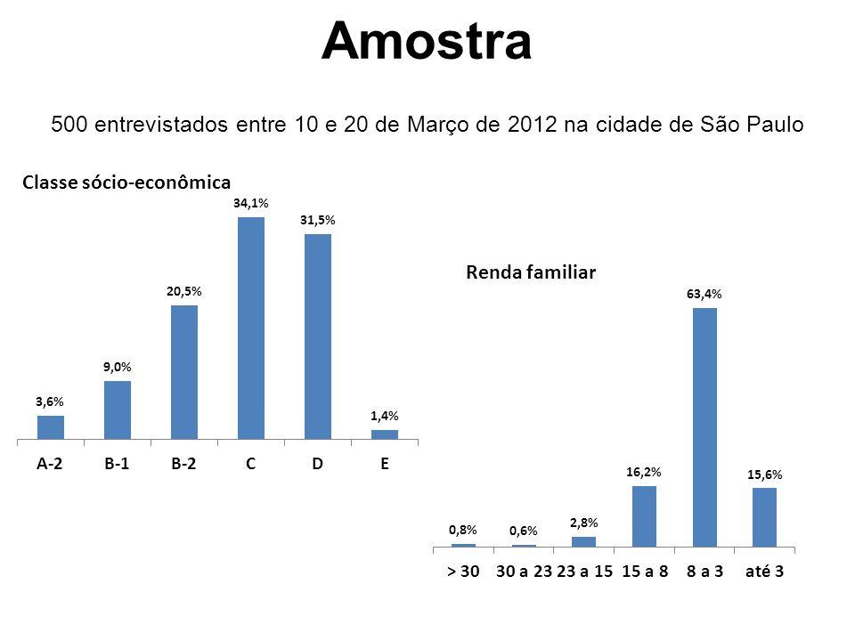 Amostra 500 entrevistados entre 10 e 20 de Março de 2012 na cidade de São Paulo