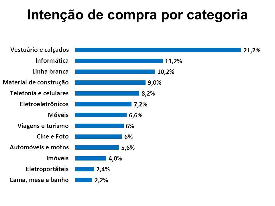 Intenção de compra (%) e variação (%) Intenção de compraVariação 2T111T122T12 2T111T12 Linha branca7,6%9,6%10,2%34,2%6,3% Móveis9,6%5,8%6,6%-31,3%13,8% Eletroeletrônicos12,0%7,0%7,2%-40,0%2,9% Material de construção6,0%9,8%9,0%50,0%-8,2% Informática11,4%8,4%11,2%-1,8%33,3% Cine e foto11,8%5,8%6,0%-49,2%3,4% Telefonia e celulares12,8%8,0%8,2%-35,9%2,5% Cama, mesa e banho1,8%2,8%2,2%22,2%-21,4% Eletroportáteis5,8%3,4%2,4%-58,6%-29,4% Automóveis e motos6,2%9,4%5,6%-9,7%-40,4% Vestuário e calçados-15,4%21,2%-- Viagens e turismo-12,4%6,2%-- Imóveis6,2%5,4%4,0%-35,5%-25,9%