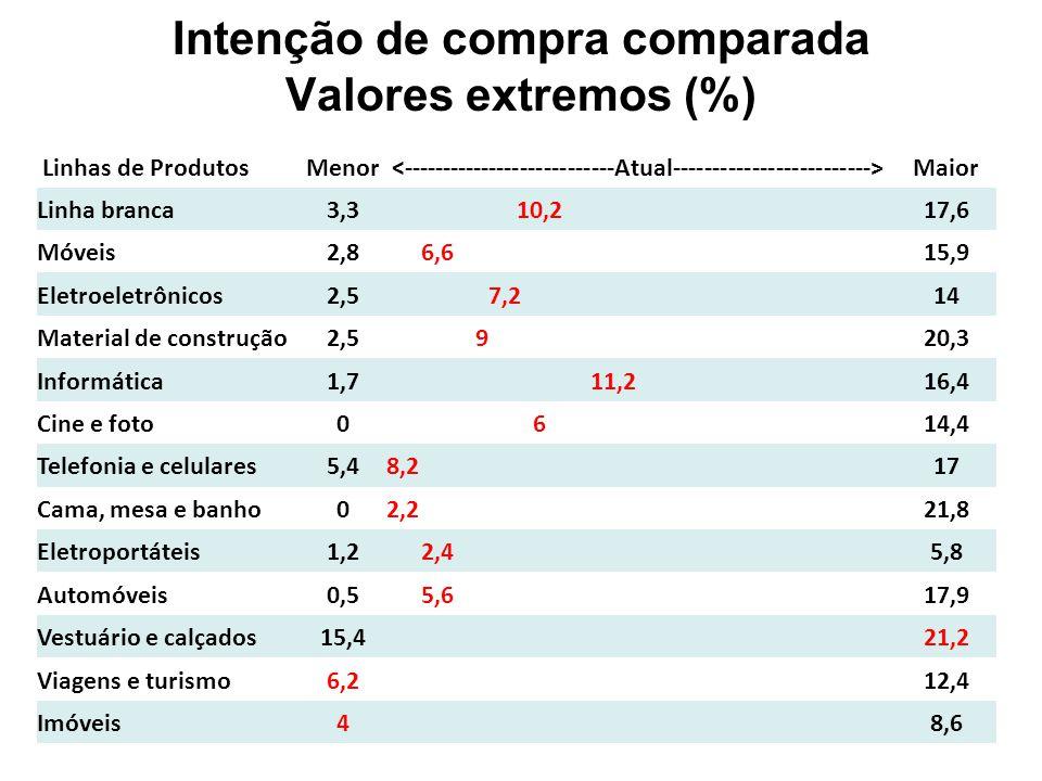 Intenção de gasto (R$) e variação (%) Intenção de gasto (R$)Variação 2T111T122T12 2T111T12 Linha branca1.2631.5481.65130,7%6,7% Móveis1.1372.9712.550124,3%-14,2% Eletroeletrônicos1.3611.0921.259-7,5%15,3% Material de construção4.8635.7724.9101,0%-14,9% Informática1.2461.330 6,7%0,0% Cine e foto46938369548,2%81,5% Telefonia e celulares35939641916,7%5,8% Cama, mesa e banho174329618255,2%87,8% Eletroportáteis20422037282,4%69,1% Automóveis22.64516.34023.7604,9%45,4% vestuário e calçados-405338-- viagens e turismo-1.3161.605-- Imóveis98.774110.00092.800-6,0%-15,6%