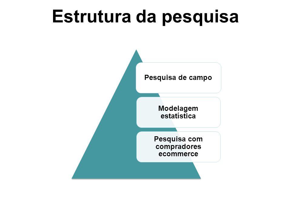 Estrutura da pesquisa Pesquisa de campo Modelagem estatística Pesquisa com compradores ecommerce