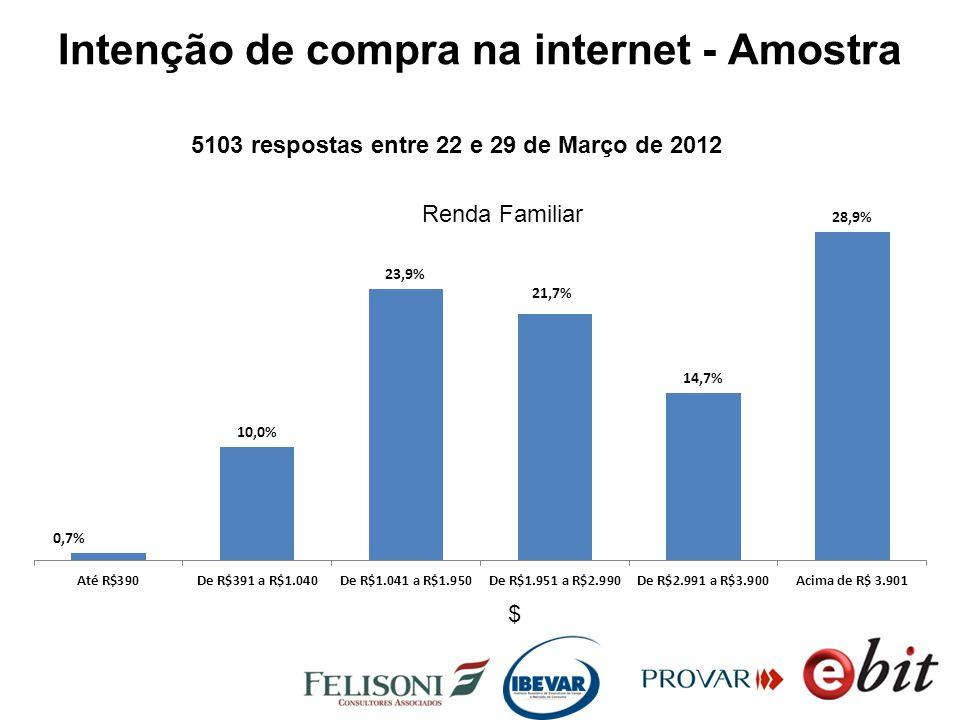Intenção de compra na internet - Amostra 5103 respostas entre 22 e 29 de Março de 2012 Renda Familiar $