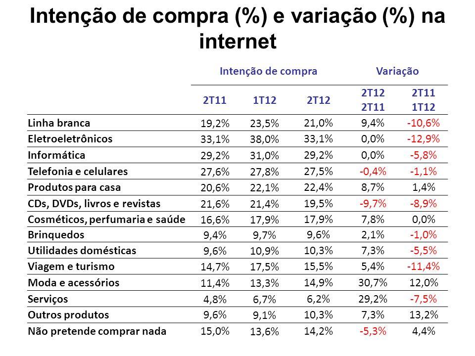 Intenção de compra (%) e variação (%) na internet Intenção de compraVariação 2T111T122T12 2T11 1T12 Linha branca19,2%23,5%21,0%9,4%-10,6% Eletroeletrônicos33,1%38,0%33,1%0,0%-12,9% Informática29,2%31,0%29,2%0,0%-5,8% Telefonia e celulares27,6%27,8%27,5%-0,4%-1,1% Produtos para casa20,6%22,1%22,4%8,7%1,4% CDs, DVDs, livros e revistas21,6%21,4%19,5%-9,7%-8,9% Cosméticos, perfumaria e saúde16,6%17,9% 7,8%0,0% Brinquedos9,4%9,7%9,6%2,1%-1,0% Utilidades domésticas9,6%10,9%10,3%7,3%-5,5% Viagem e turismo14,7%17,5%15,5%5,4%-11,4% Moda e acessórios11,4%13,3%14,9%30,7%12,0% Serviços4,8%6,7%6,2%29,2%-7,5% Outros produtos9,6%9,1%10,3%7,3%13,2% Não pretende comprar nada15,0%13,6%14,2%-5,3%4,4%