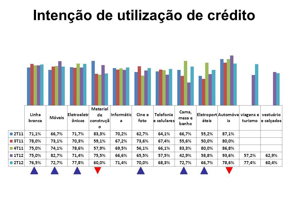 Intenção de utilização de crédito