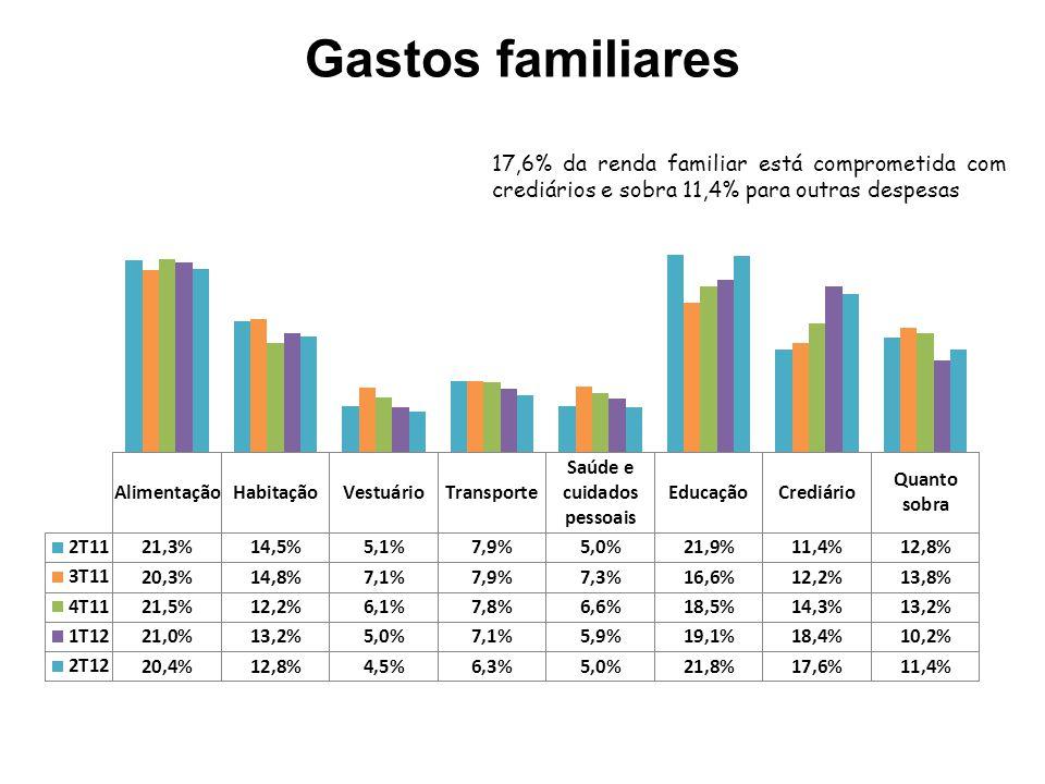 Gastos familiares 17,6% da renda familiar está comprometida com crediários e sobra 11,4% para outras despesas