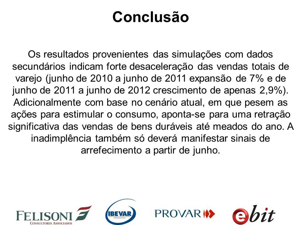 Conclusão Os resultados provenientes das simulações com dados secundários indicam forte desaceleração das vendas totais de varejo (junho de 2010 a junho de 2011 expansão de 7% e de junho de 2011 a junho de 2012 crescimento de apenas 2,9%).
