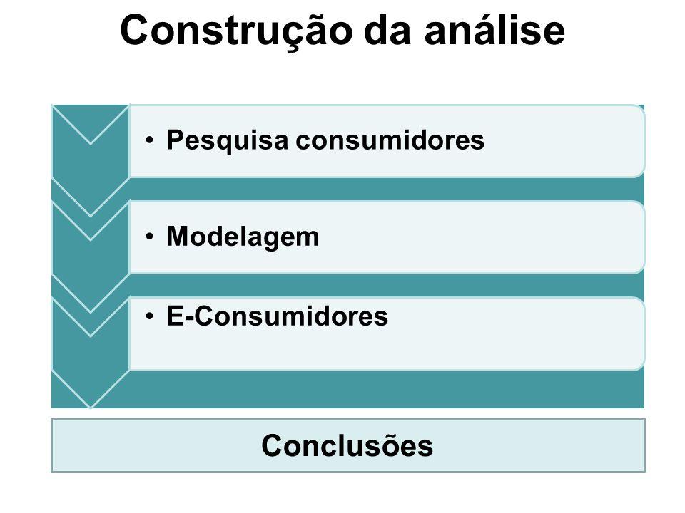 Construção da análise •Pesquisa consumidores•Modelagem •E-Consumidores Conclusões