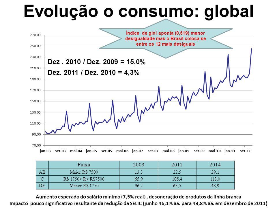 Impactos dos segmentos nas vendas totais Maiores variações Menores variações % produtos eletrônicos importada 2004 = 17,4% 2011 =19,8%