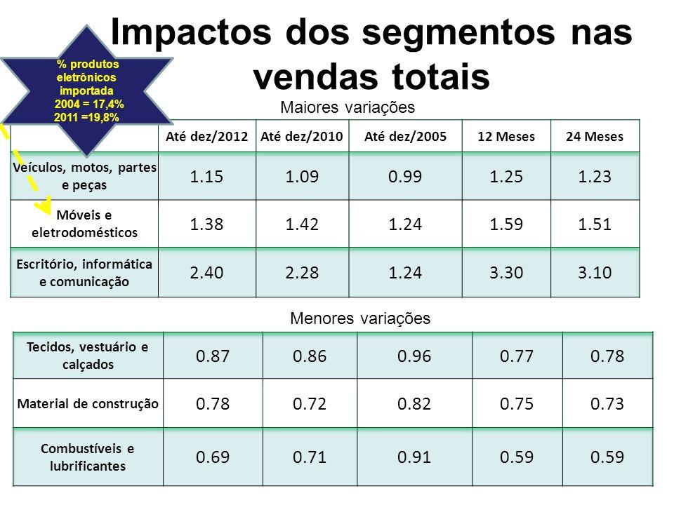 Impactos dos segmentos nas vendas totais: Acima da média Na média Abaixo da média
