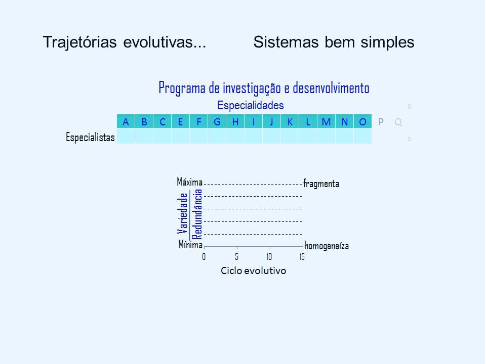 Trajetórias evolutivas... Sistemas bem simples