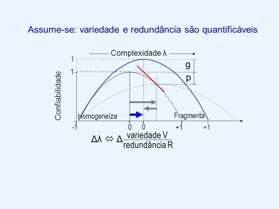 p Confiabilidade 1 variedade V redundância R Homogeneíza Fragmenta Assume-se: variedade e redundância são quantificáveis Complexidade λ Δλ  Δ g 1 0 +