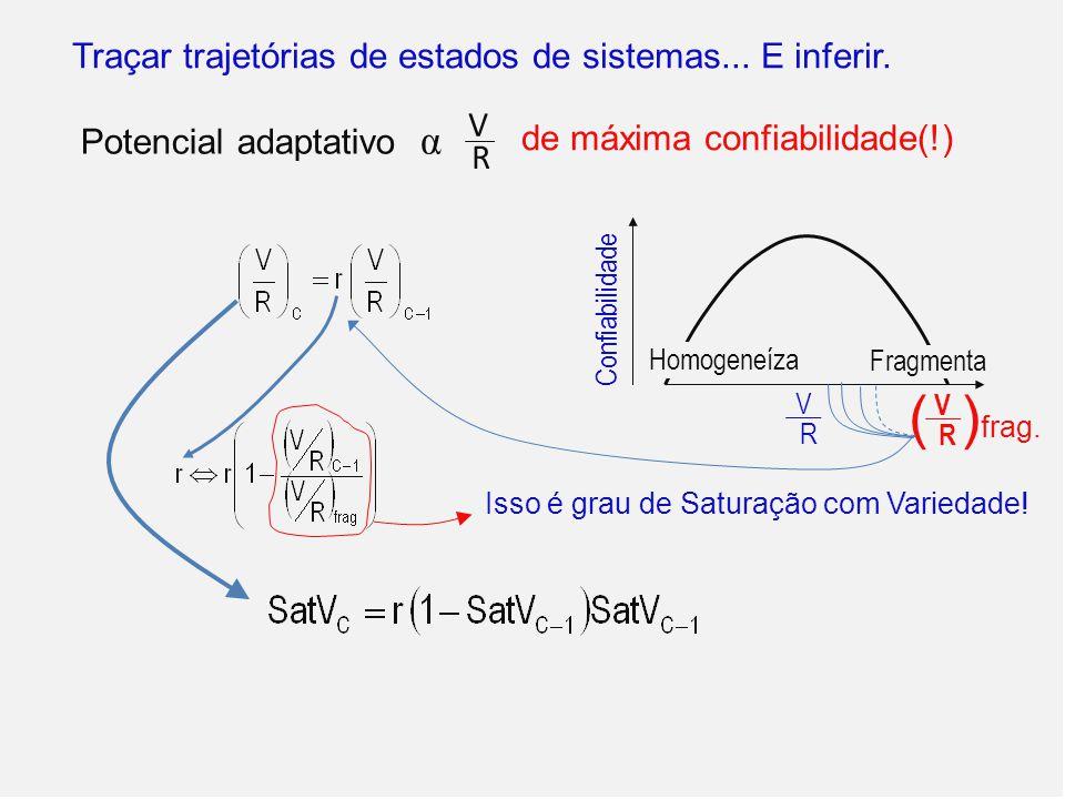V R Potencial adaptativo α de máxima confiabilidade(!) Traçar trajetórias de estados de sistemas... E inferir. Confiabilidade R V Homogeneíza Fragment