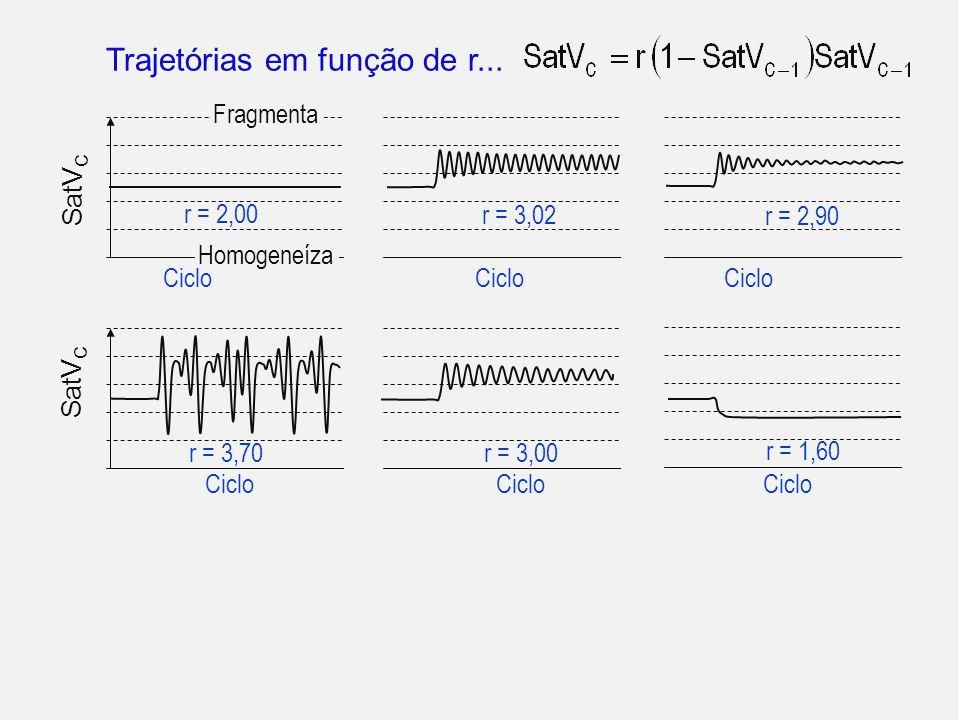 SatV C r = 3,70 Ciclo r = 3,00 Ciclo r = 1,60 Trajetórias em função de r... SatV C r = 2,00 Fragmenta Homogeneíza Ciclo r = 3,02 Ciclo r = 2,90 Ciclo