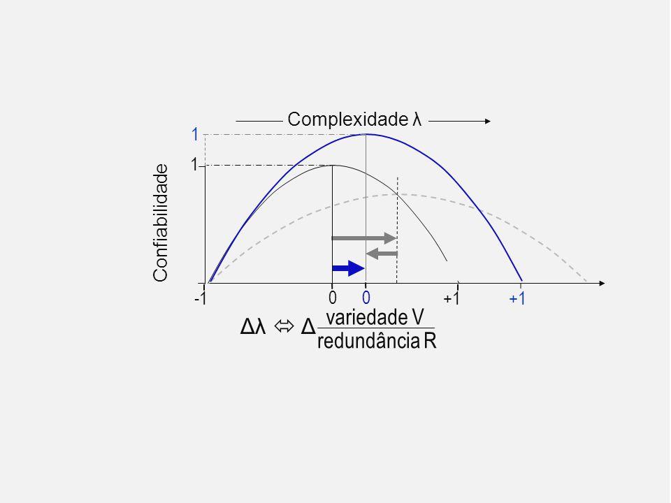 Confiabilidade 1 variedade V redundância R Complexidade λ Δλ  Δ 1 0 +1 0