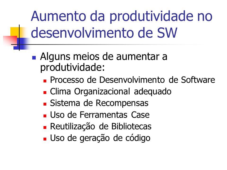 Aumento da produtividade no desenvolvimento de SW  Alguns meios de aumentar a produtividade:  Processo de Desenvolvimento de Software  Clima Organi