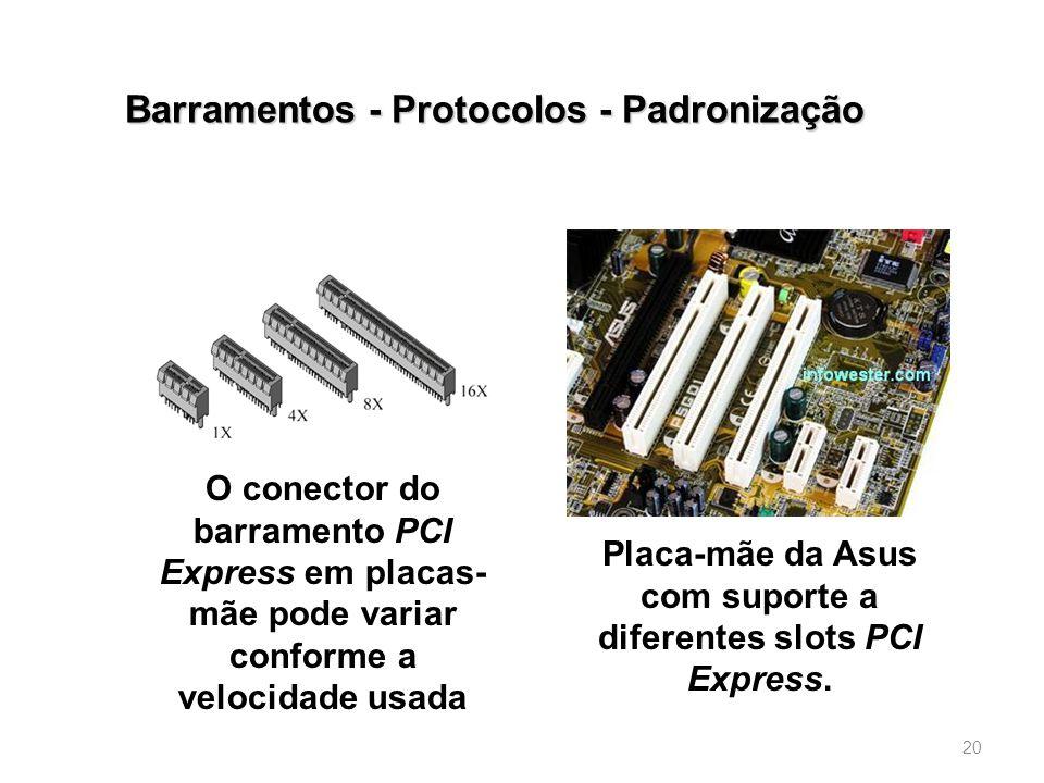 Barramentos - Protocolos - Padronização 20 Placa-mãe da Asus com suporte a diferentes slots PCI Express.