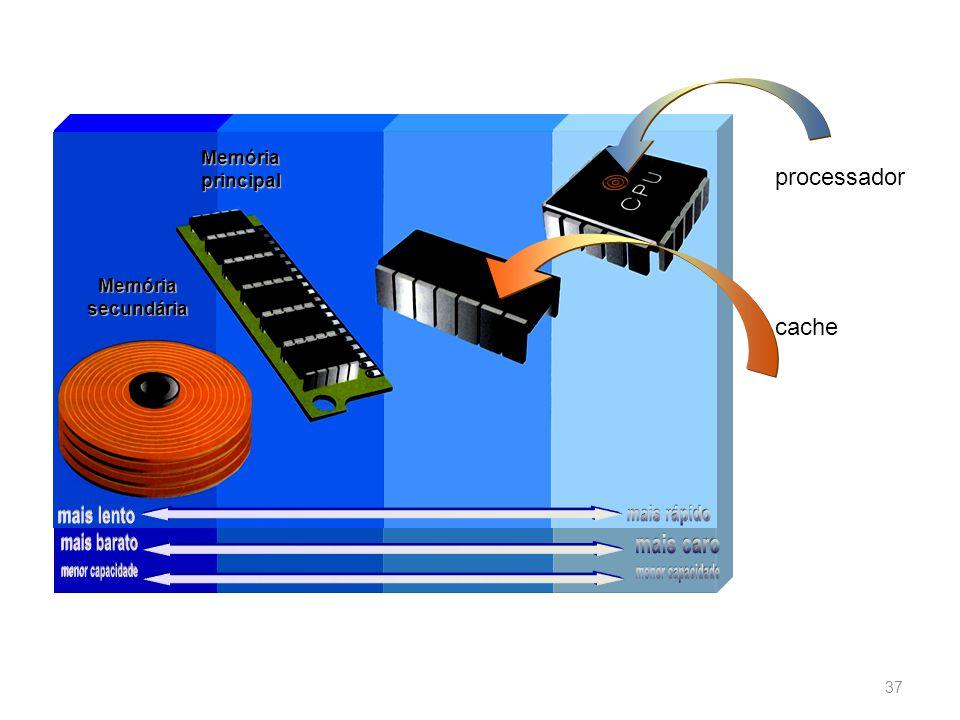 Memória principal Memória secundária processador cache 37