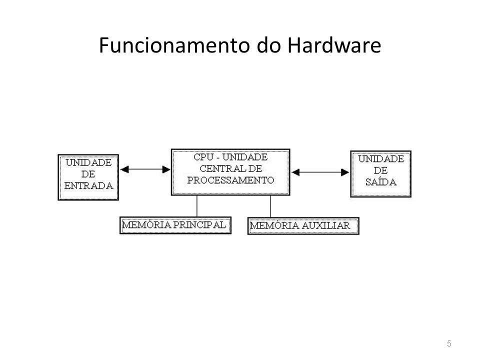 Funcionamento do Hardware 5