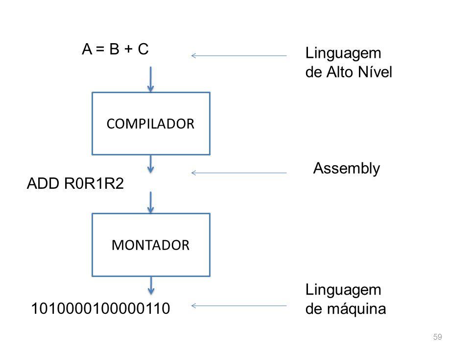 A = B + C ADD R0R1R2 1010000100000110 COMPILADOR MONTADOR Linguagem de Alto Nível Assembly Linguagem de máquina 59
