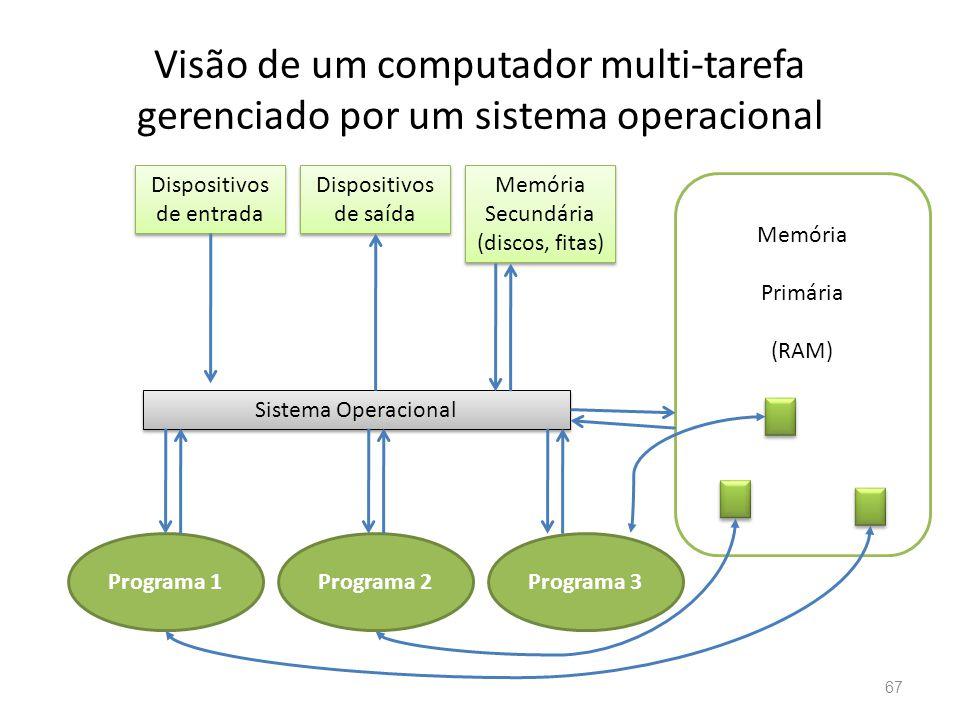 Visão de um computador multi-tarefa gerenciado por um sistema operacional 67 Dispositivos de entrada Dispositivos de entrada Dispositivos de saída Dispositivos de saída Memória Secundária (discos, fitas) Memória Secundária (discos, fitas) Sistema Operacional Programa 1Programa 2Programa 3 Memória Primária (RAM)
